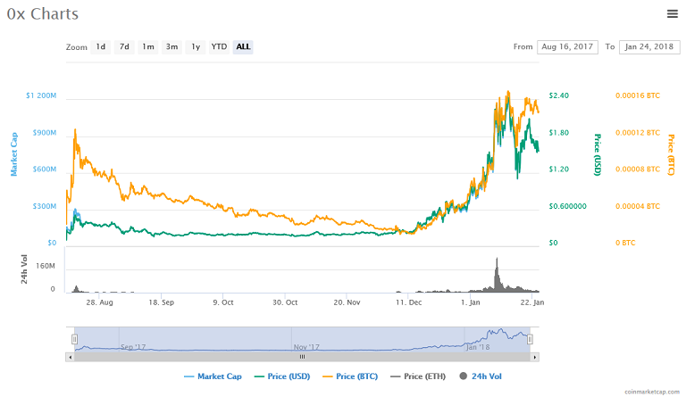 0x (ZRX) price, charts.png