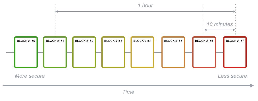 an-toan-khi-giao-dich-blockchain.png