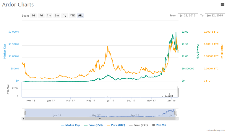 Ardor (ARDR) price, charts.png