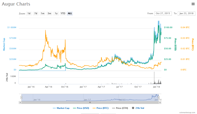 Augur (REP) price, charts.png