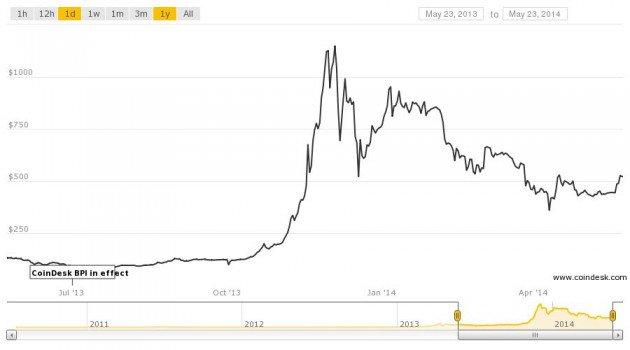 bieu-do-gia-bitcoin.jpeg