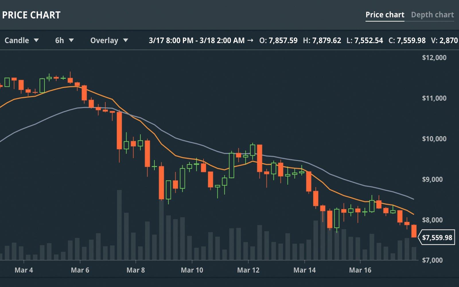 bitcoin-dang-giam.jpg