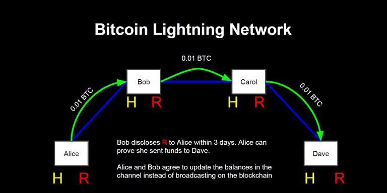 bitcoin-lightningnetwork.png
