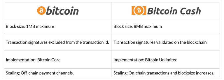 bitcoin-vs-bitcoin-cash.png