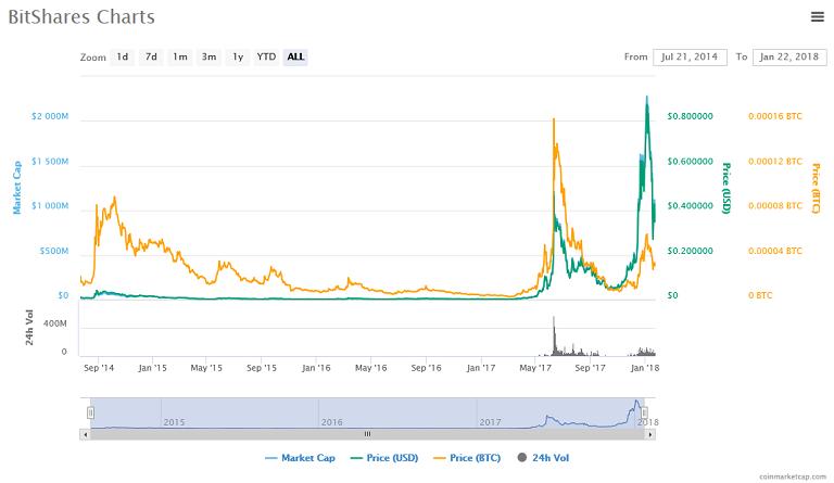BitShares (BTS) price, charts.png