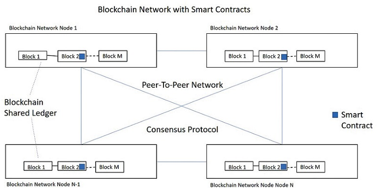 Blockchain-with-Smart-Contract.jpg
