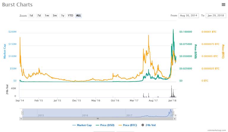 Burst (BURST) price, charts.png