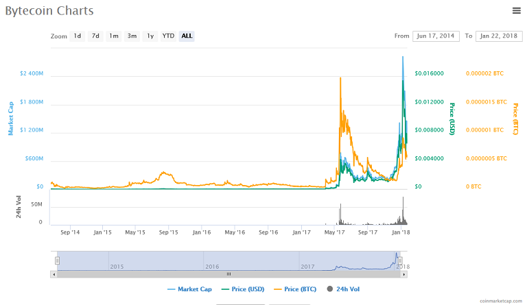 Bytecoin (BCN) price, charts.png