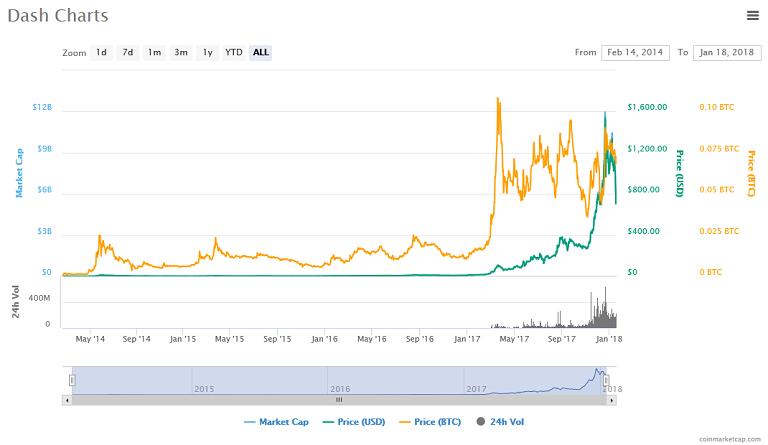 Dash (DASH) price, chart.png
