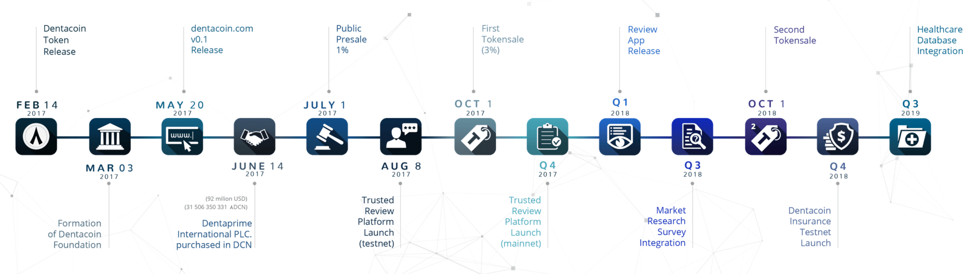 dentacoin-roadmap.png