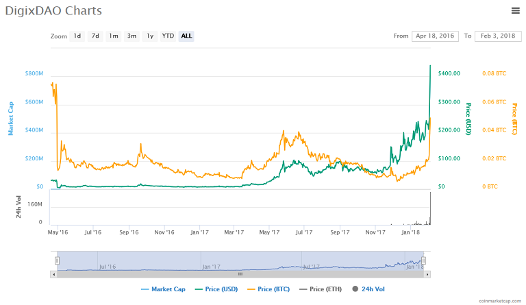 DigixDAO (DGD) price, charts.png