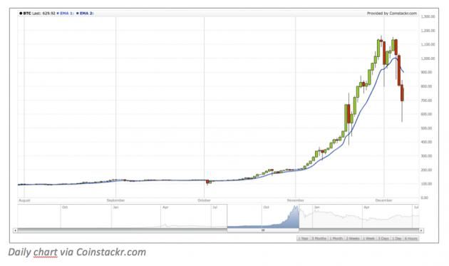 EMA-bitcoin-2013.png