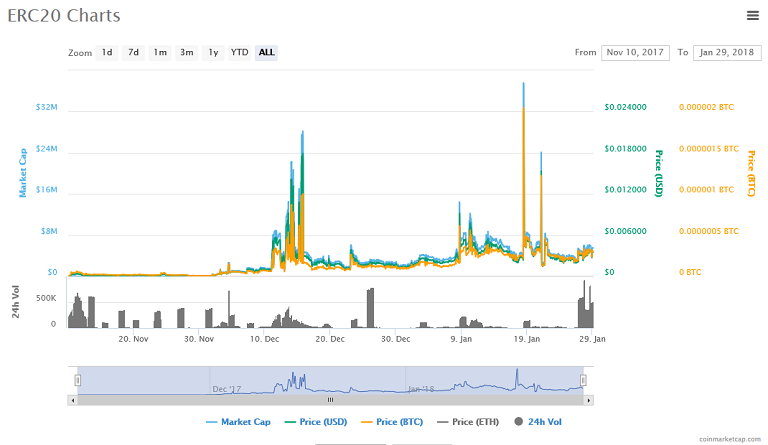 ERC20 (ERC20) price, charts.png