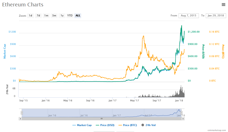 Ethereum (ETH) price, charts.png