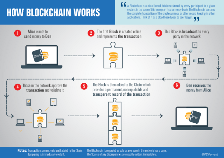how-blockchain-works.png