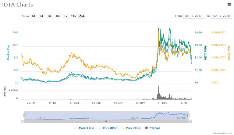 IOTA (MIOTA) price, charts, market cap, and other metrics CoinMarketCap.png
