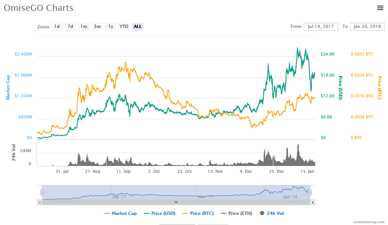 OmiseGO (OMG) price, charts.png