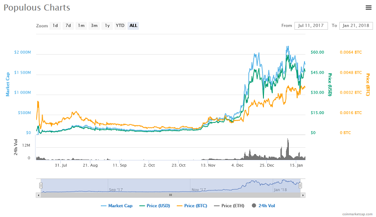 Populous (PPT) price, chart.png