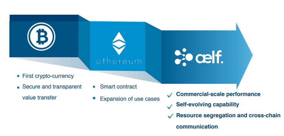 qua-trinh-phat-trien-blockchain.png
