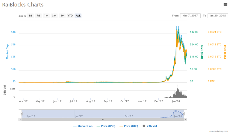 raiblocks chart.png