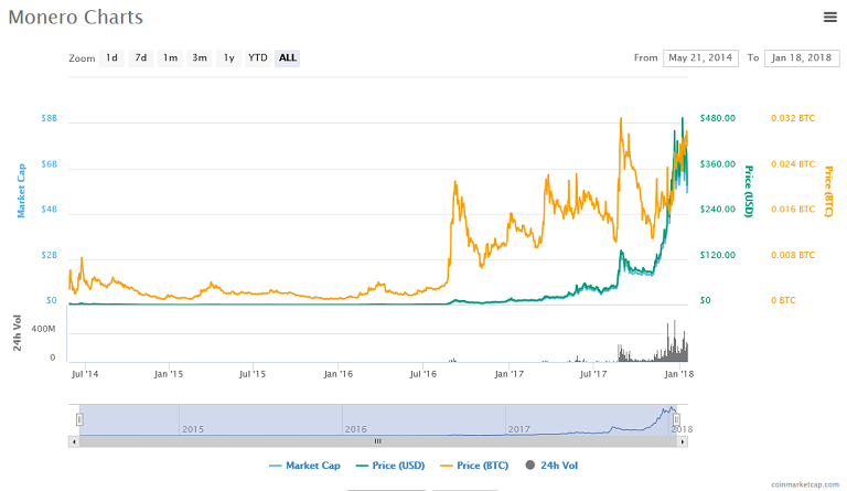 Screenshot-2018-1-18 Monero (XMR) price, charts, market cap, and other metrics CoinMarketCap.png