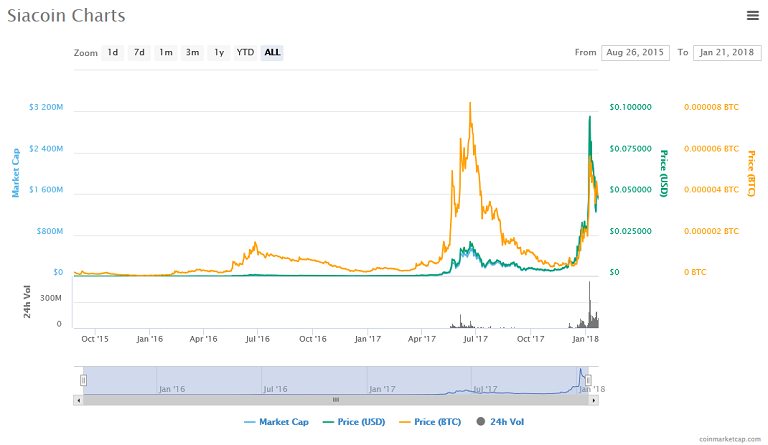 Siacoin (SC) price, charts.png