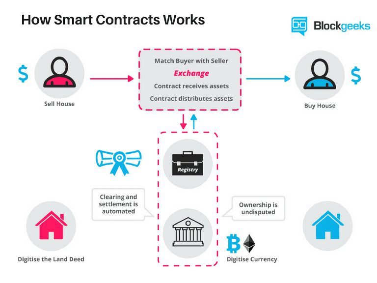 Smart-Contracts.png