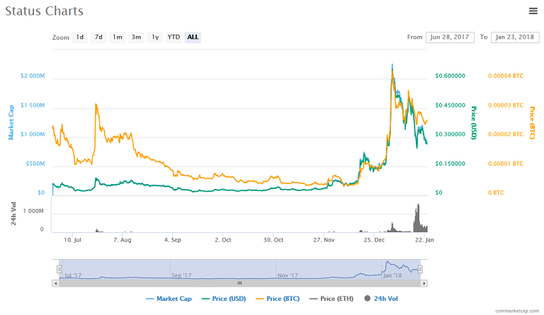 Status (SNT) price, charts, market cap.png