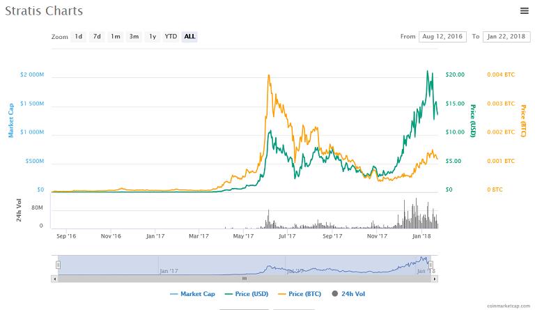 Stratis (STRAT) price, charts.png