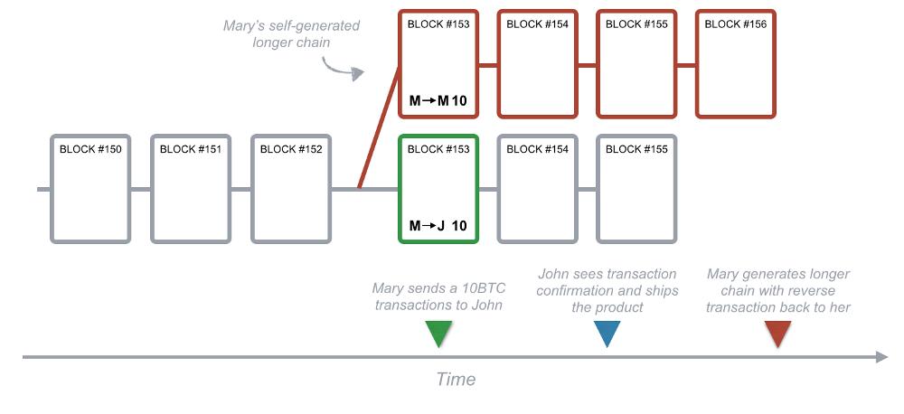 tan-cong-blockchain.png