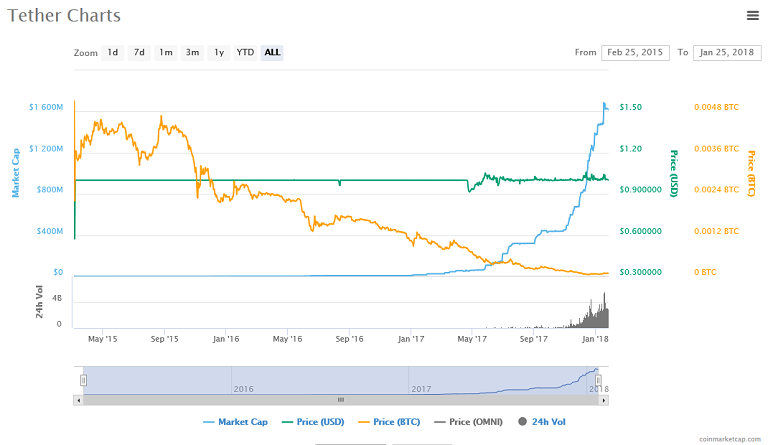 Tether (USDT) price, charts.png