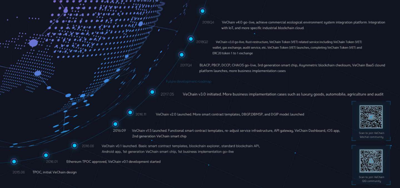 vechain-roadmap.png