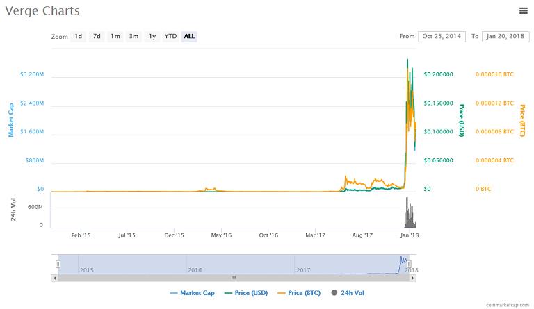 Verge (XVG) price, charts, market cap.png