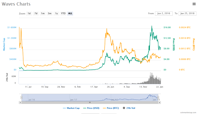 Waves (WAVES) price, charts.png